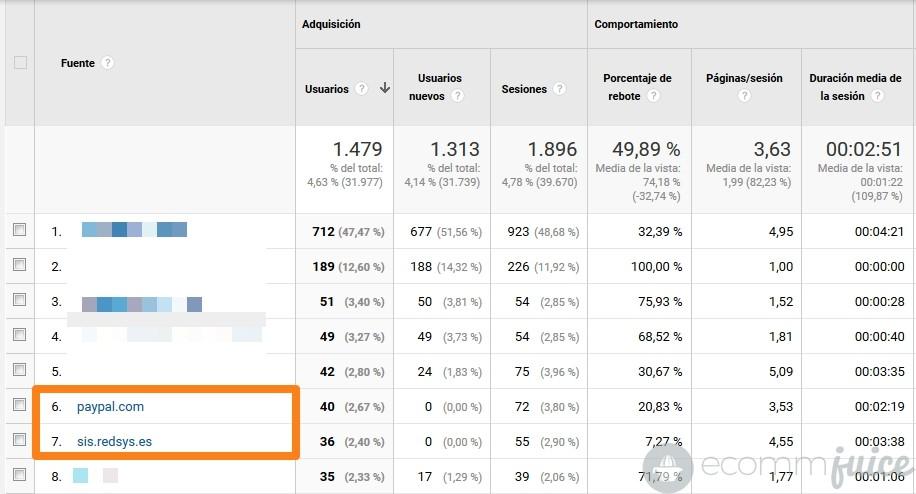 Cómo eliminar referrals Redsys y Paypal de los informes de Analytics